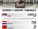Биланс Хашке (не)правде