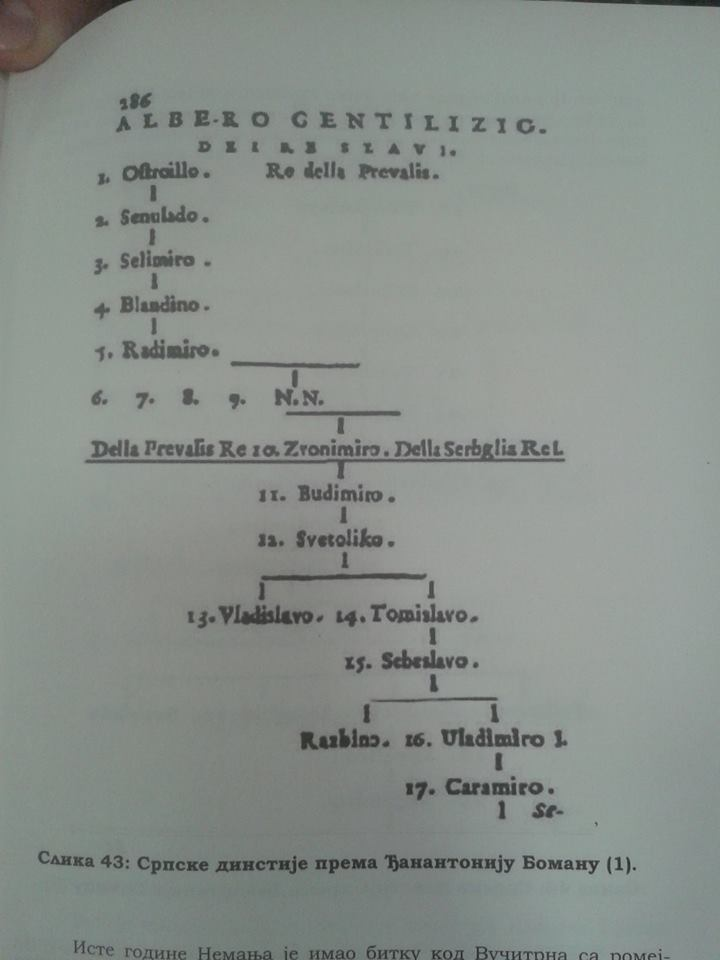 Родослов царске породице