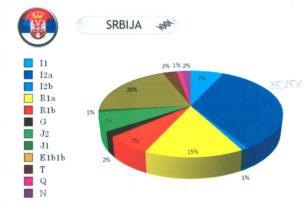 Срби најстарији народ